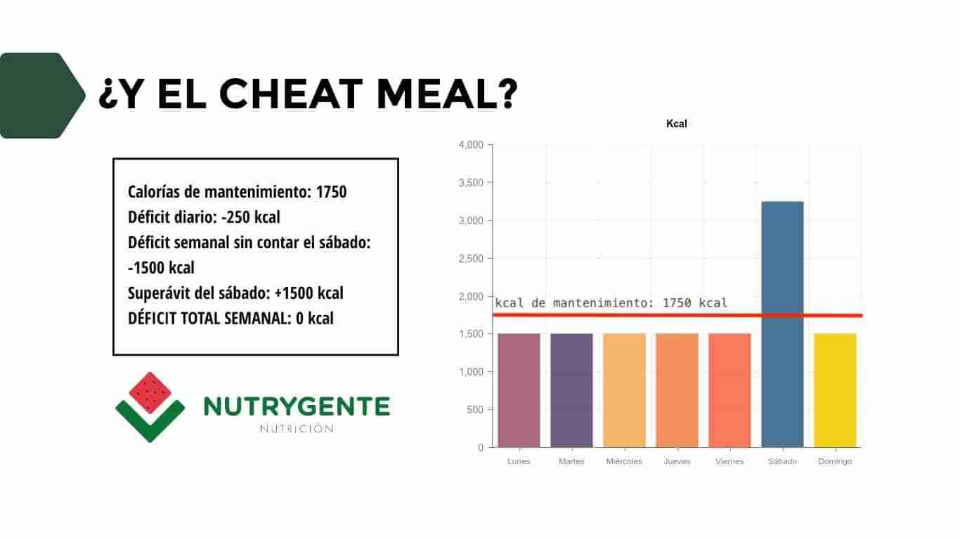 Gráfico ilustrativo de los efectos del cheat meal durante la dieta
