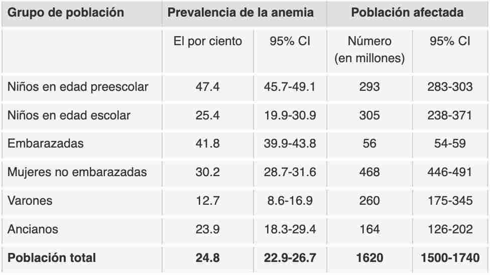 Incidencia de la anemia en el mundo por la OMS