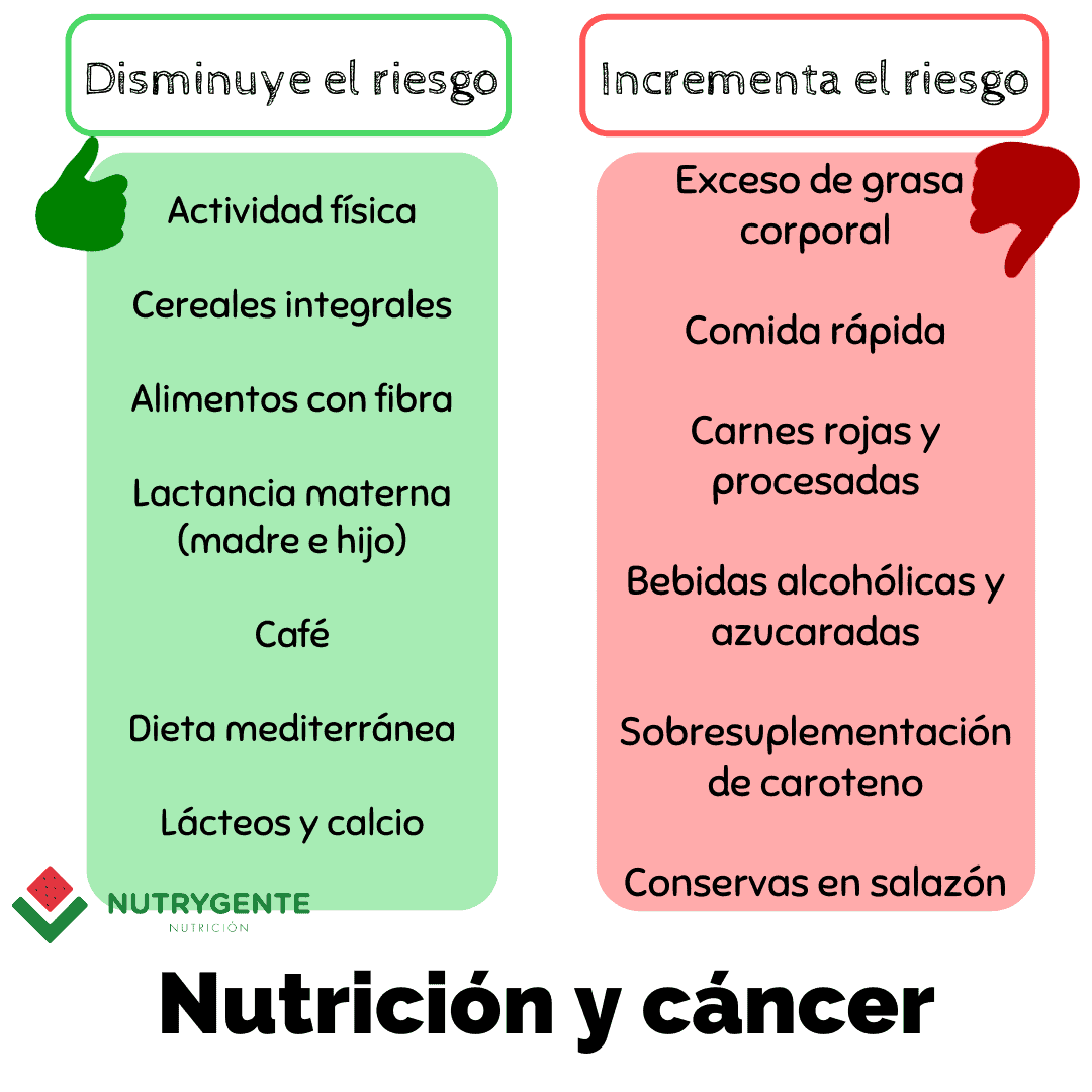 Tabla con los beneficios de la nutrición frente al cancer